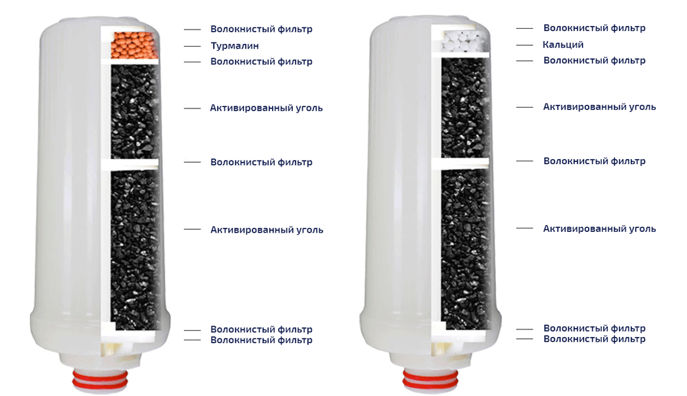 Состав фильтров Prime Water