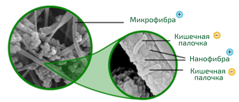 Как работает Nano Positive фильтр